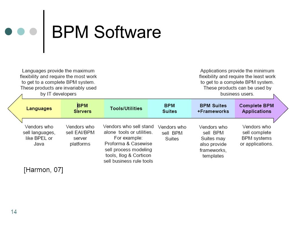 BPM Software [Harmon, 07]